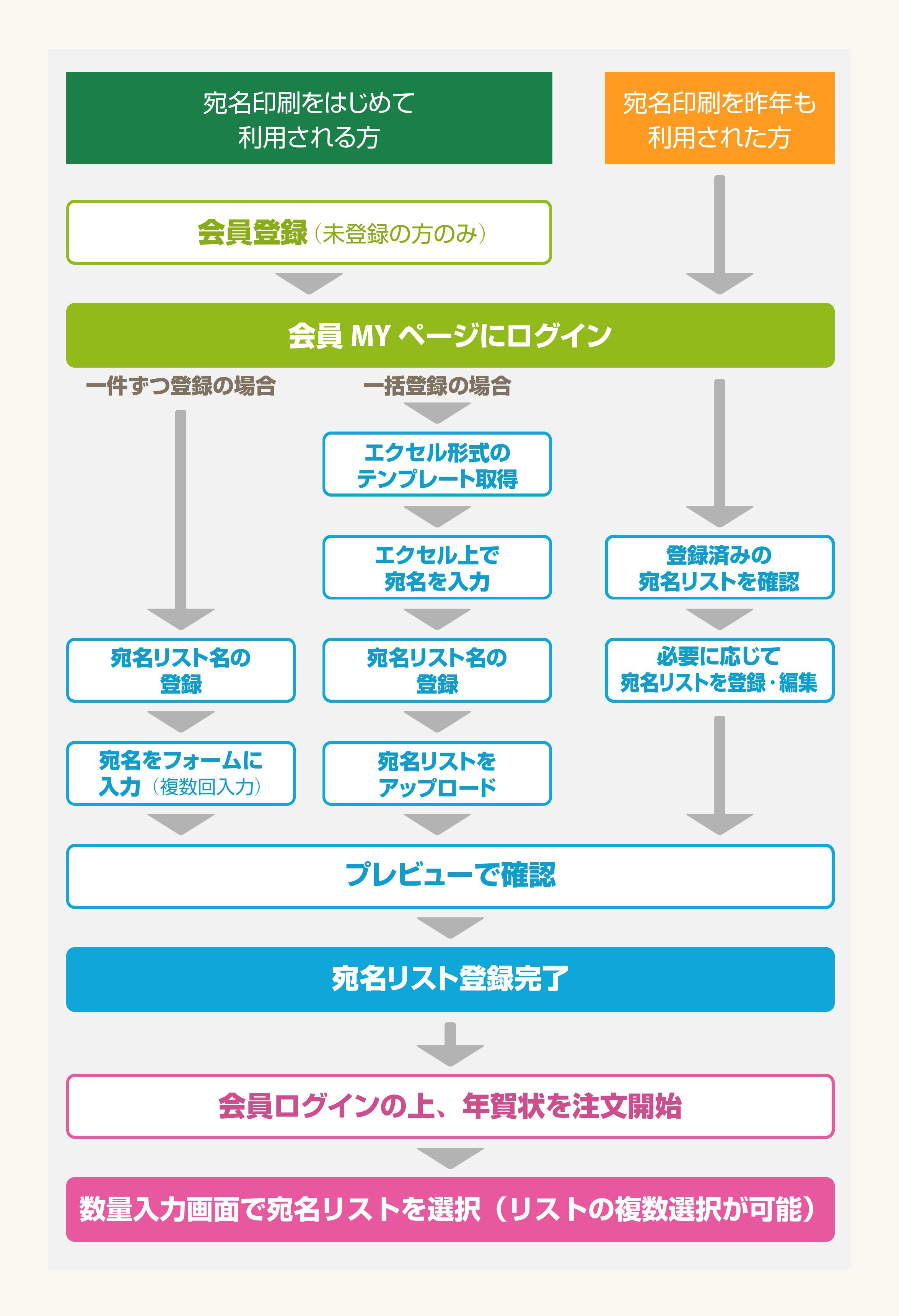 宛名印刷・投函サービスの流れ 説明画像